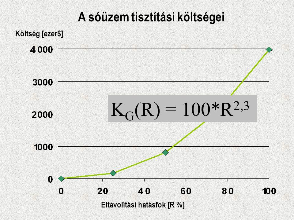 KG(R) = 100*R2,3 A sóüzem tisztítási költségei Költség [ezer$]